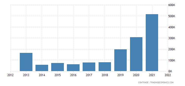 jamaica imports brazil