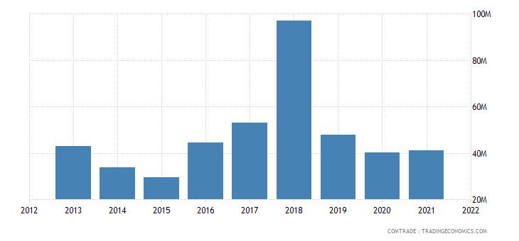 jamaica imports france
