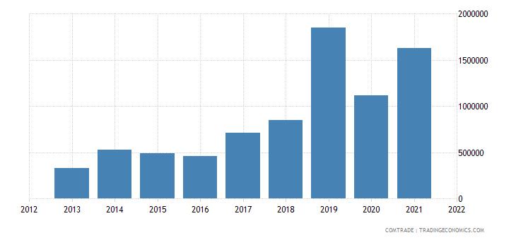 jamaica imports hong kong articles iron steel