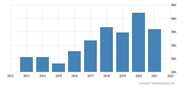 jamaica imports hong kong