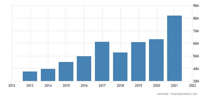 jamaica imports india