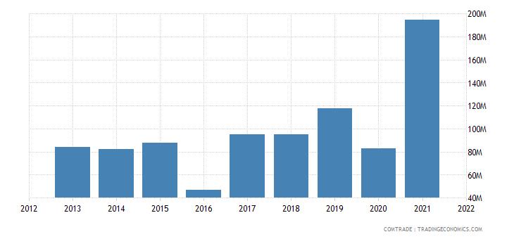 jamaica imports iron steel
