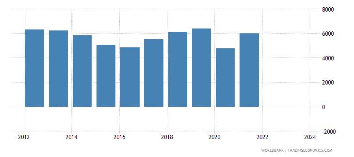 jamaica imports merchandise customs current us$ millions wb data