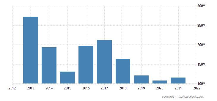 jamaica imports mexico
