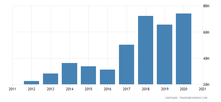 jamaica imports netherlands