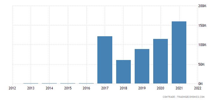 jamaica imports nigeria
