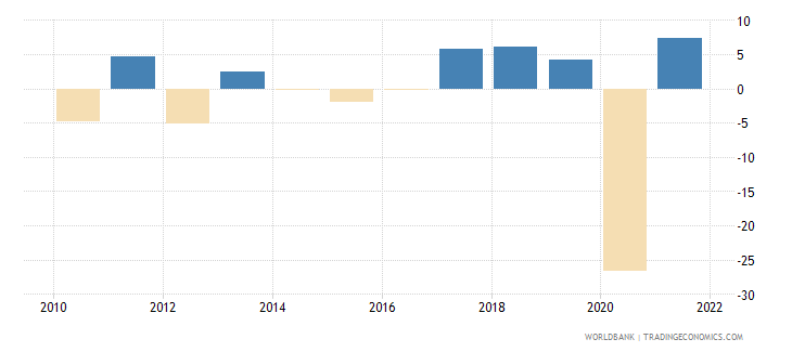 jamaica imports of goods and services annual percent growth wb data