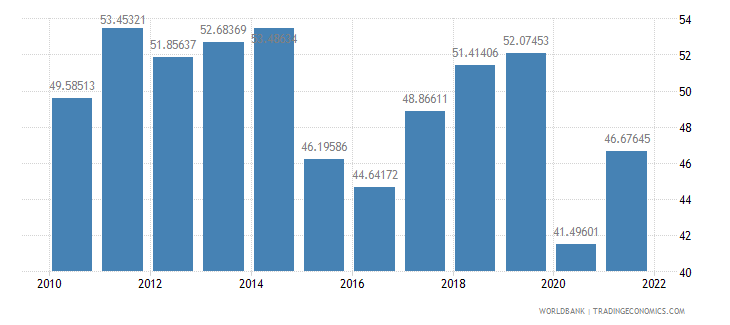 jamaica imports of goods and services percent of gdp wb data