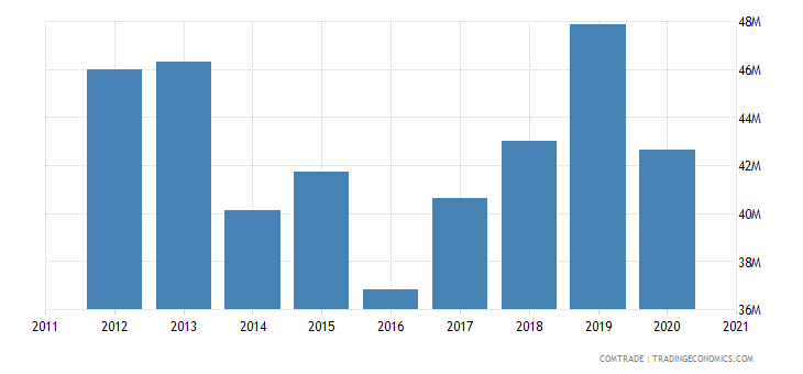 jamaica imports suriname