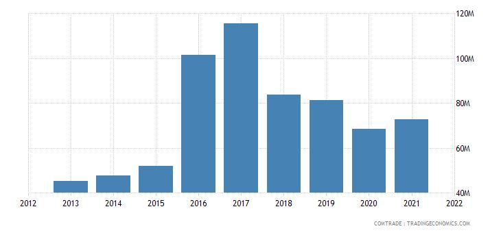 jamaica imports thailand