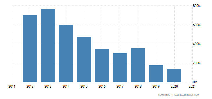 jamaica imports trinidad tobago