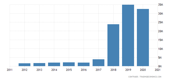jamaica imports uruguay