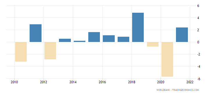 jamaica industry value added annual percent growth wb data