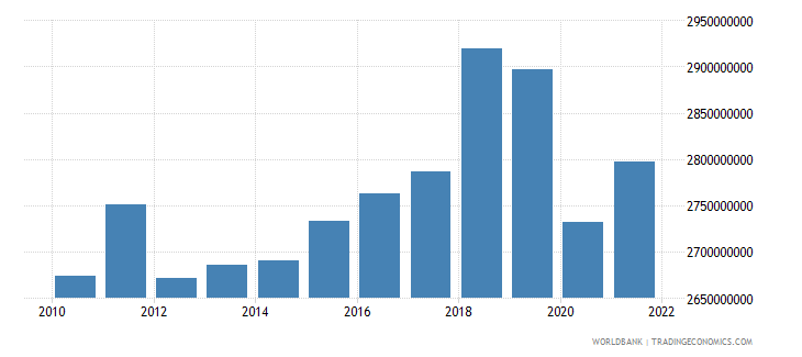 jamaica industry value added constant 2000 us dollar wb data