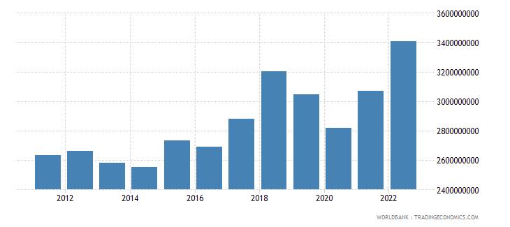 jamaica industry value added us dollar wb data