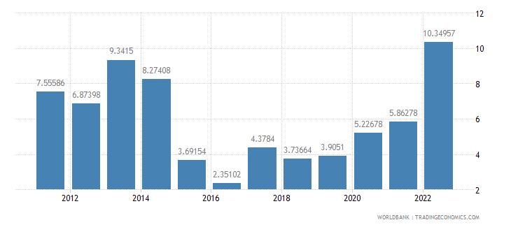 jamaica inflation consumer prices annual percent wb data