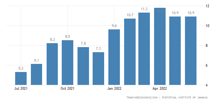Jamaica Inflation Rate