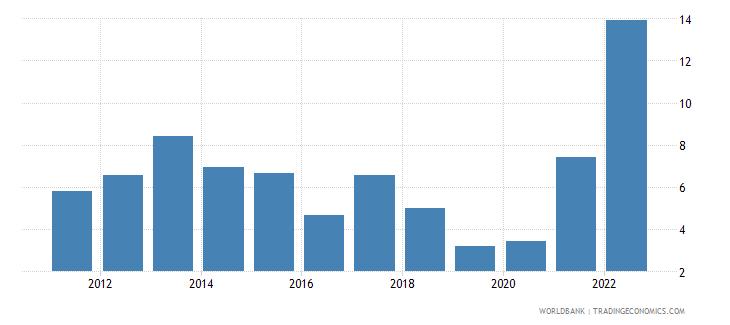 jamaica inflation gdp deflator annual percent wb data