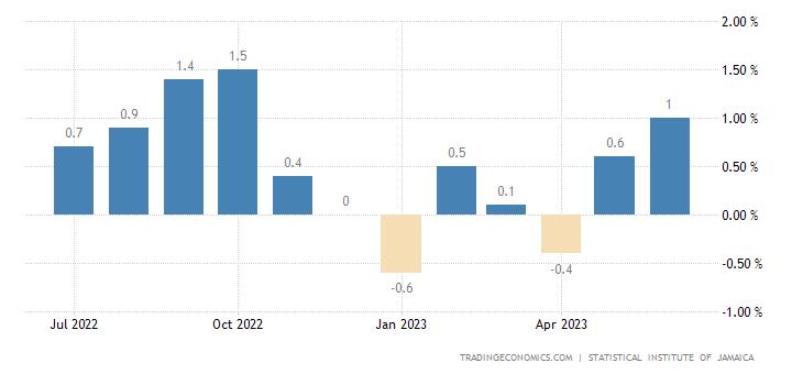 Jamaica Inflation Rate MoM