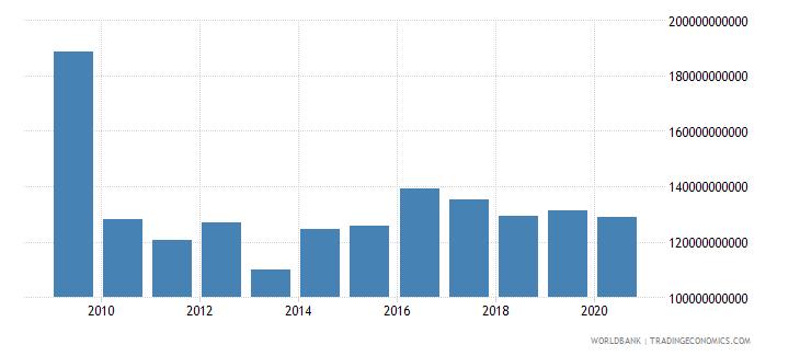 jamaica interest payments current lcu wb data