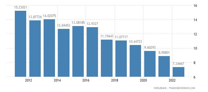 jamaica interest rate spread lending rate minus deposit rate percent wb data