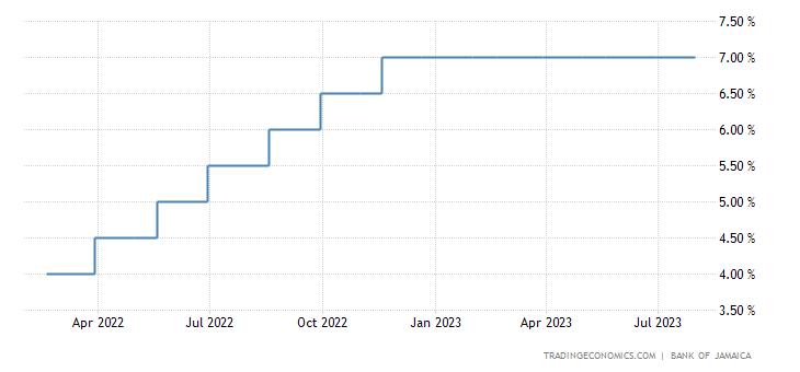 Jamaica Interest Rate