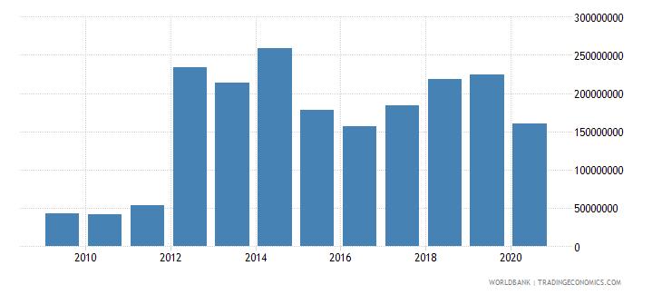 jamaica international tourism expenditures for passenger transport items us dollar wb data