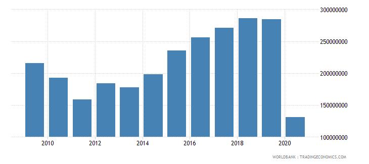 jamaica international tourism expenditures for travel items us dollar wb data