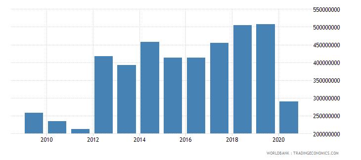 jamaica international tourism expenditures us dollar wb data
