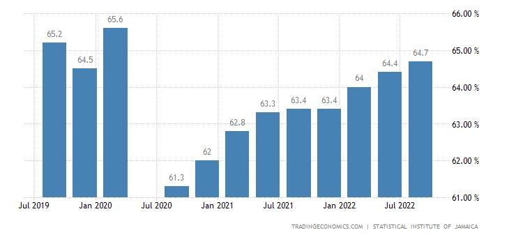 Jamaica Labor Force Participation Rate