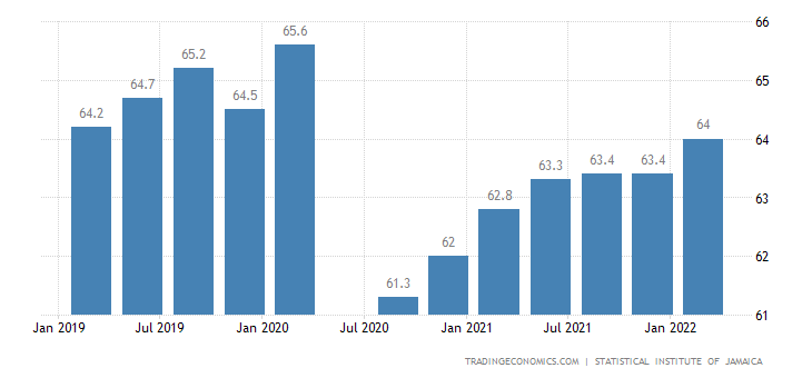 Jamaica Labor Force Participation Rate