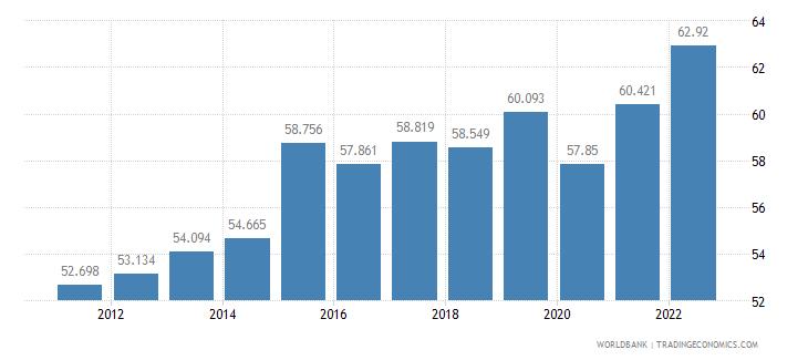 jamaica labor participation rate female percent of female population ages 15 plus  wb data