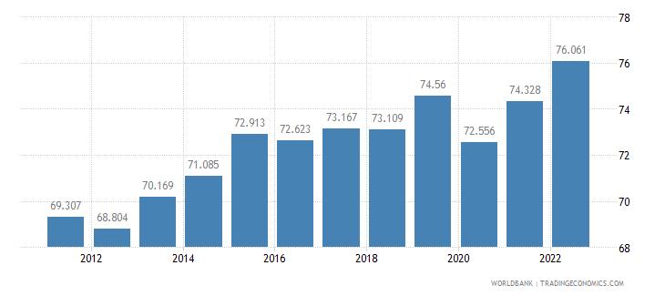 jamaica labor participation rate male percent of male population ages 15 plus  wb data