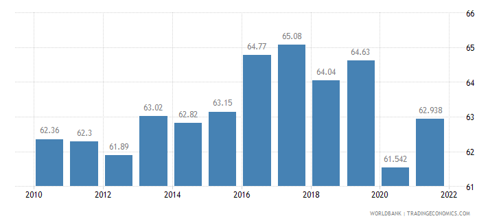 jamaica labor participation rate total percent of total population ages 15 plus  wb data