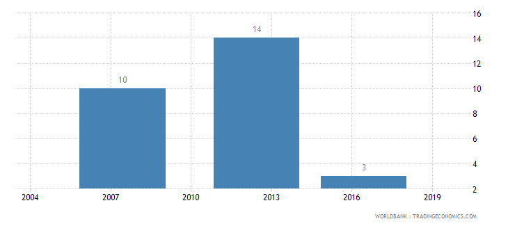 jamaica lead time to export median case days wb data