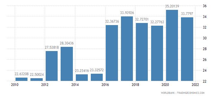 jamaica liner shipping connectivity index maximum value in 2004  100 wb data