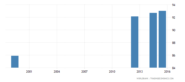 jamaica literacy rate adult female percent of females ages 15 and above wb data