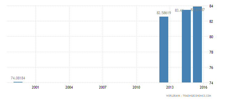 jamaica literacy rate adult male percent of males ages 15 and above wb data