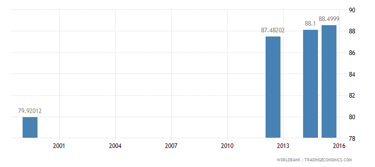 jamaica literacy rate adult total percent of people ages 15 and above wb data