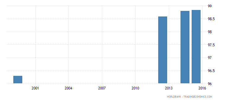 jamaica literacy rate youth female percent of females ages 15 24 wb data