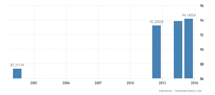 jamaica literacy rate youth male percent of males ages 15 24 wb data