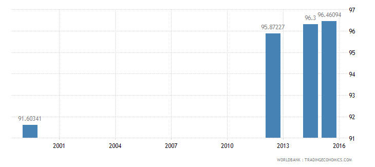 jamaica literacy rate youth total percent of people ages 15 24 wb data