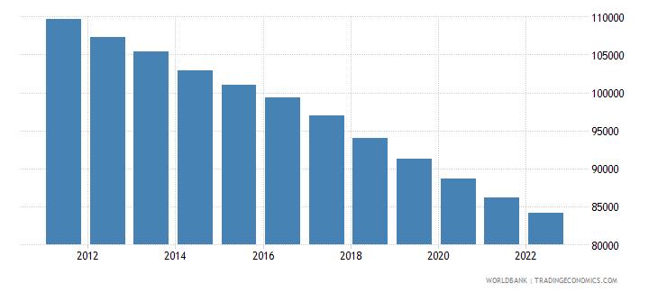 jamaica male population 00 04 wb data