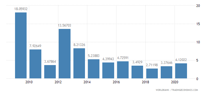jamaica manufactures exports percent of merchandise exports wb data
