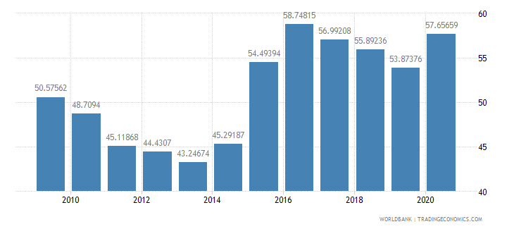 jamaica manufactures imports percent of merchandise imports wb data