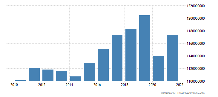 jamaica manufacturing value added constant 2000 us dollar wb data