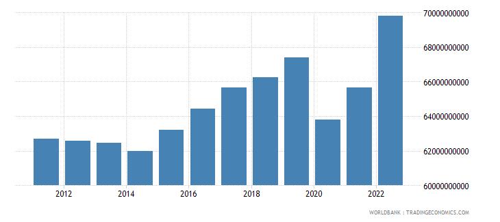 jamaica manufacturing value added constant lcu wb data