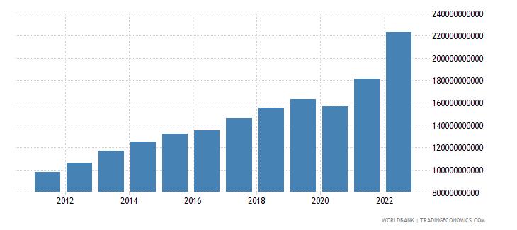 jamaica manufacturing value added current lcu wb data