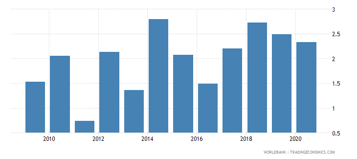 jamaica merchandise exports by the reporting economy residual percent of total merchandise exports wb data