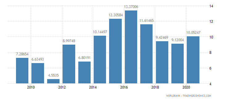 jamaica merchandise exports to developing economies outside region percent of total merchandise exports wb data